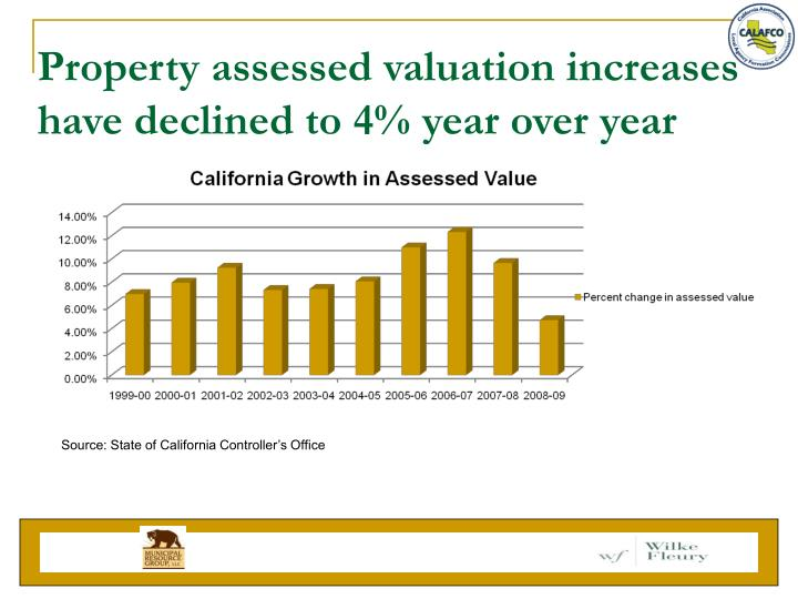 Property assessed valuation increases have declined to 4% year over year