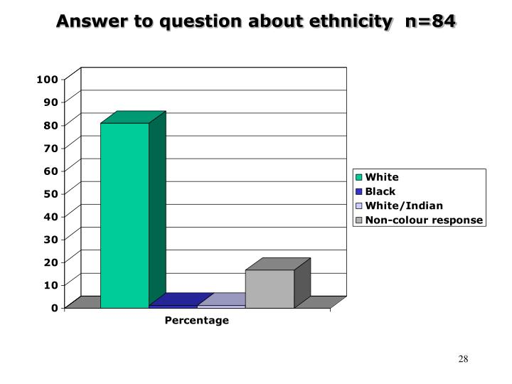 Answer to question about ethnicity  n=84