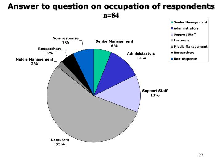 Answer to question on occupation of respondents