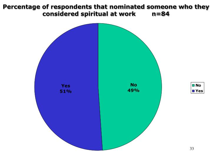 Percentage of respondents that nominated someone who they considered spiritual at work        n=84