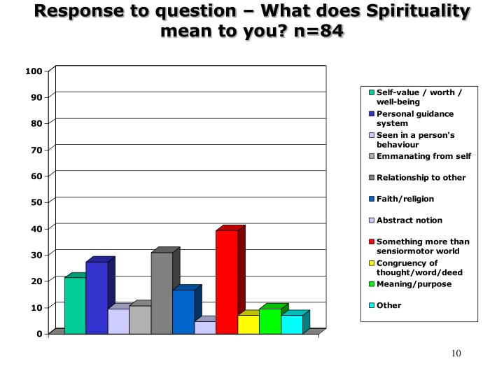 Response to question – What does Spirituality mean to you? n=84