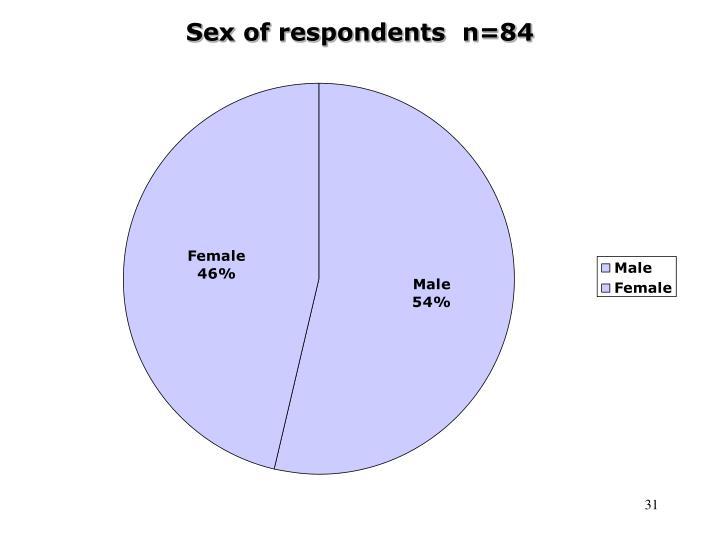 Sex of respondents  n=84