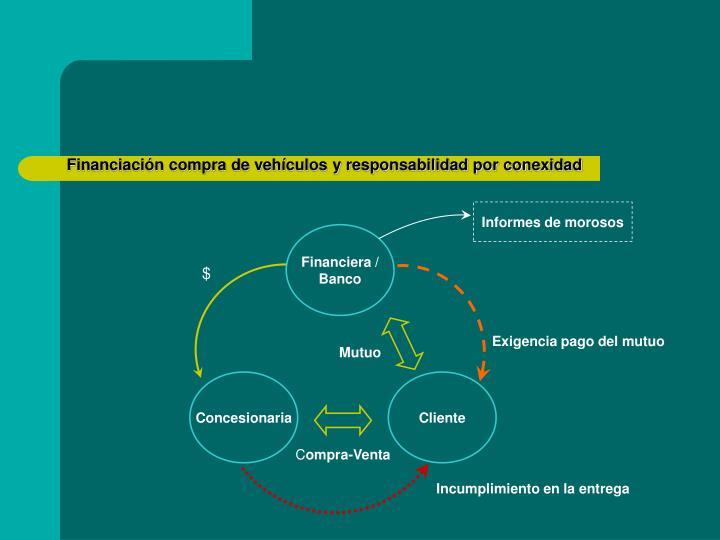 Financiación compra de vehículos y responsabilidad por conexidad