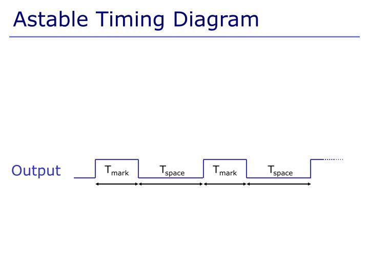 Astable Timing Diagram