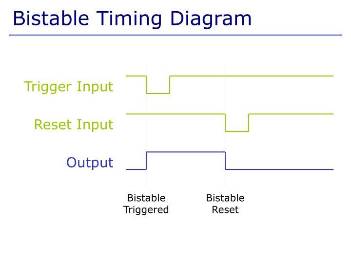 Bistable Timing Diagram