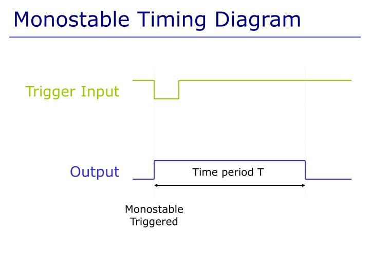 Monostable Timing Diagram