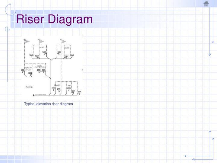 Riser Diagram