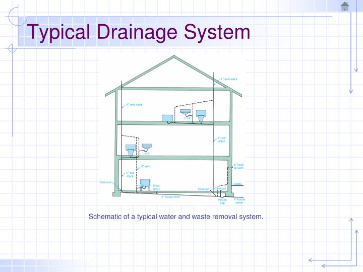 Typical drainage system