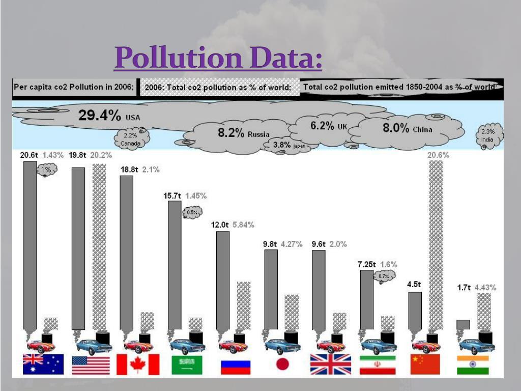 Pollution Data: