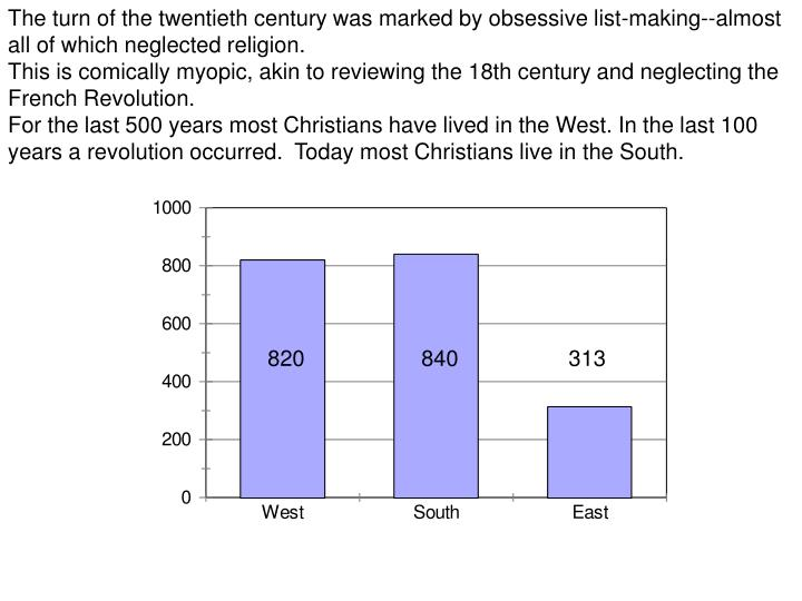 The turn of the twentieth century was marked by obsessive list-making--almost all of which neglected religion.