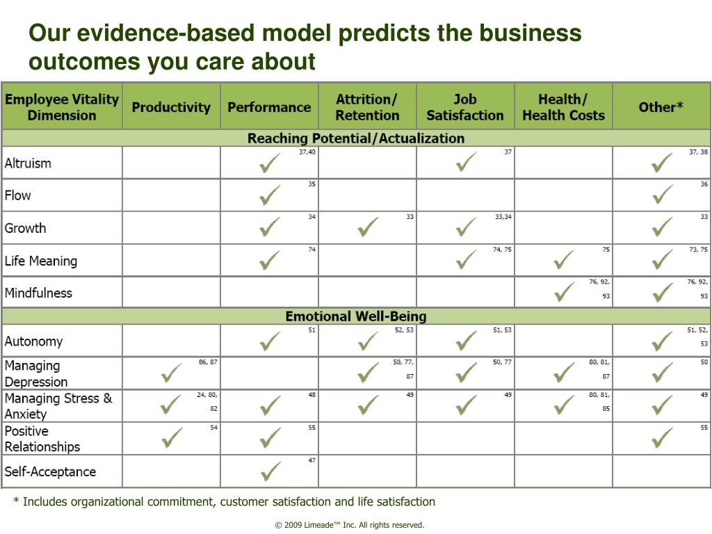 Our evidence-based model predicts the business outcomes you care about