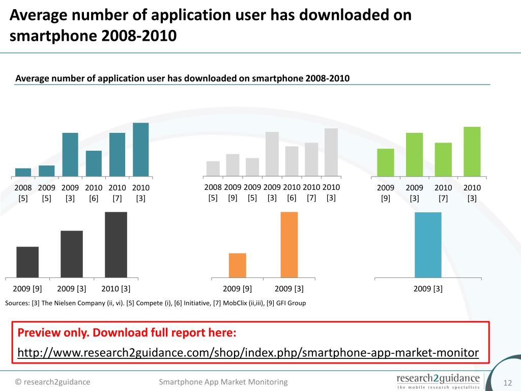 Average number of application user has downloaded on smartphone 2008-2010