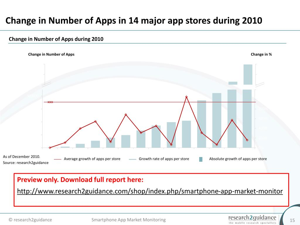 Change in Number of Apps