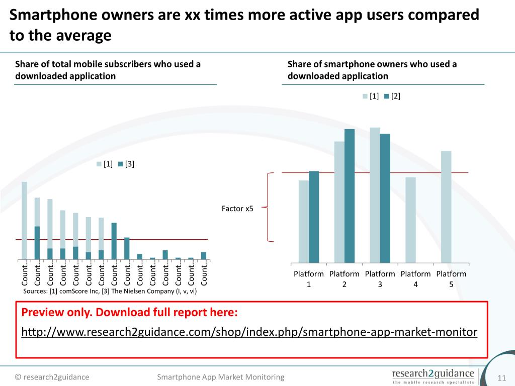 Smartphone owners are xx times more active app users compared to the average