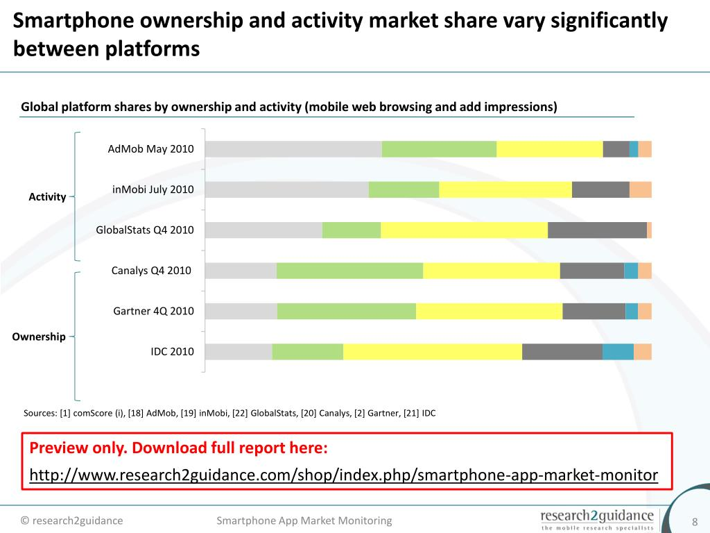 Smartphone ownership and activity market share vary significantly between platforms