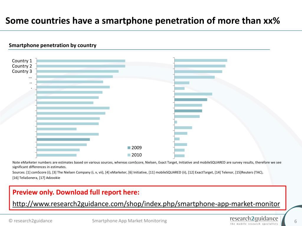 Some countries have a smartphone penetration of more than xx%