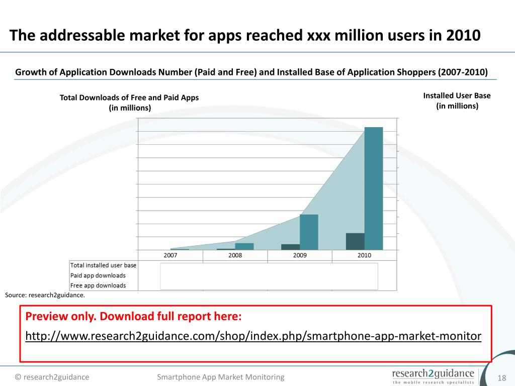 The addressable market for apps reached