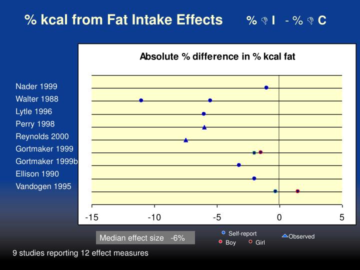 % kcal from Fat Intake Effects