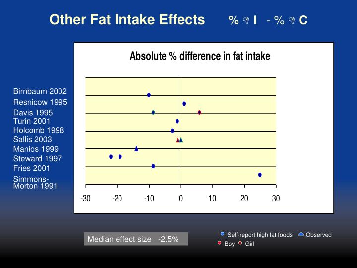Other Fat Intake Effects