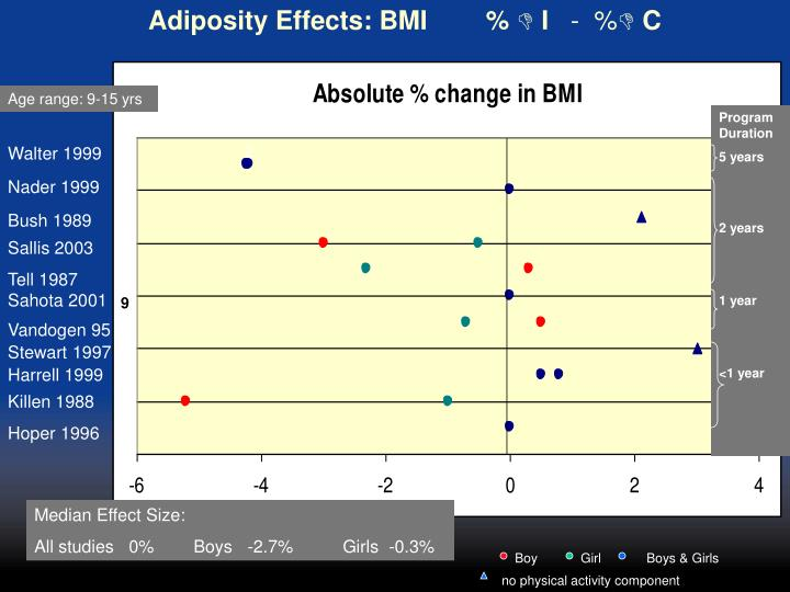 Adiposity Effects: BMI