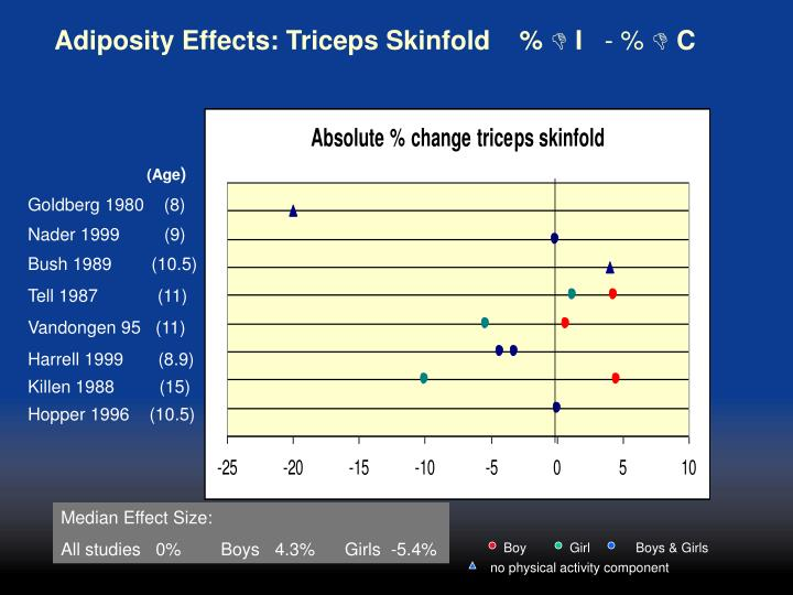 Adiposity Effects: Triceps Skinfold
