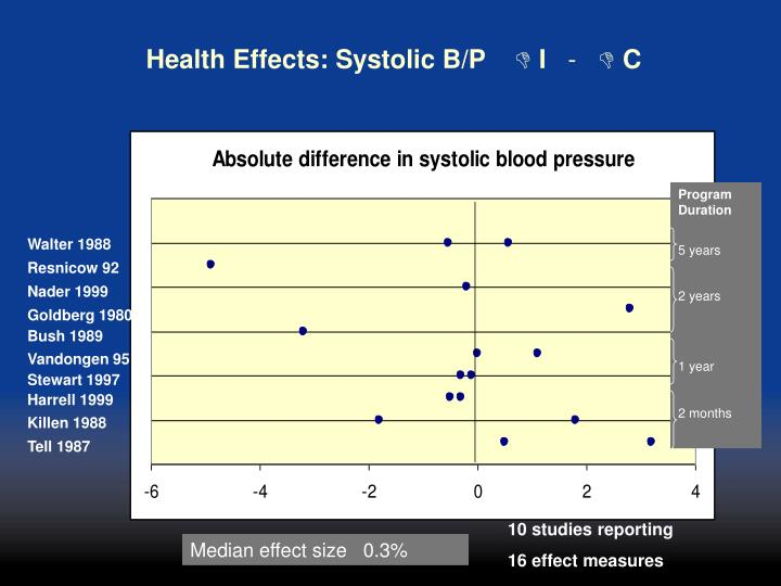 Health Effects: Systolic B/P