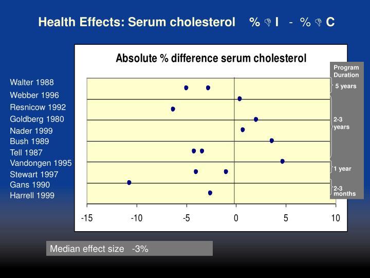 Health Effects: Serum cholesterol