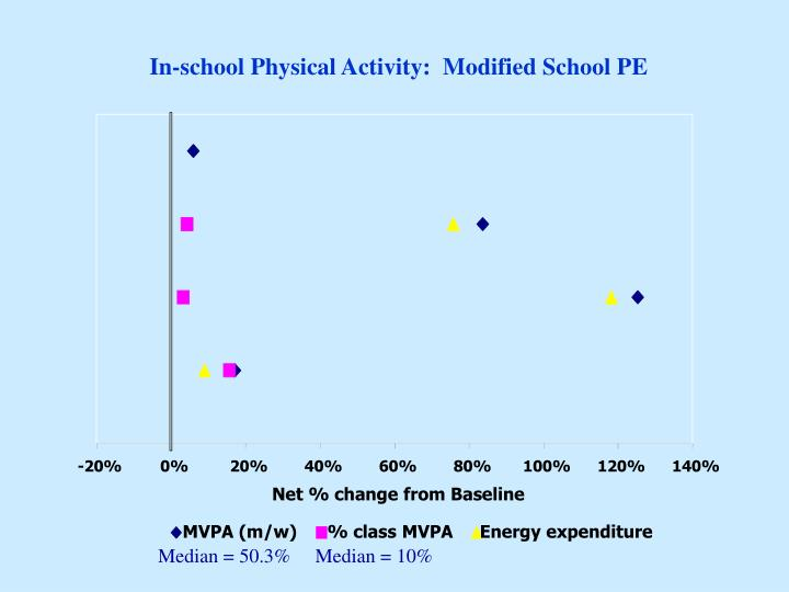 In-school Physical Activity:  Modified School PE