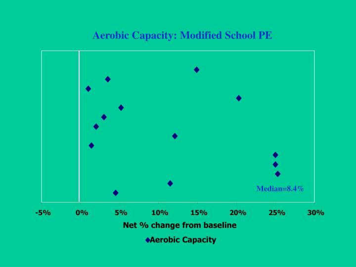 Aerobic Capacity: Modified School PE