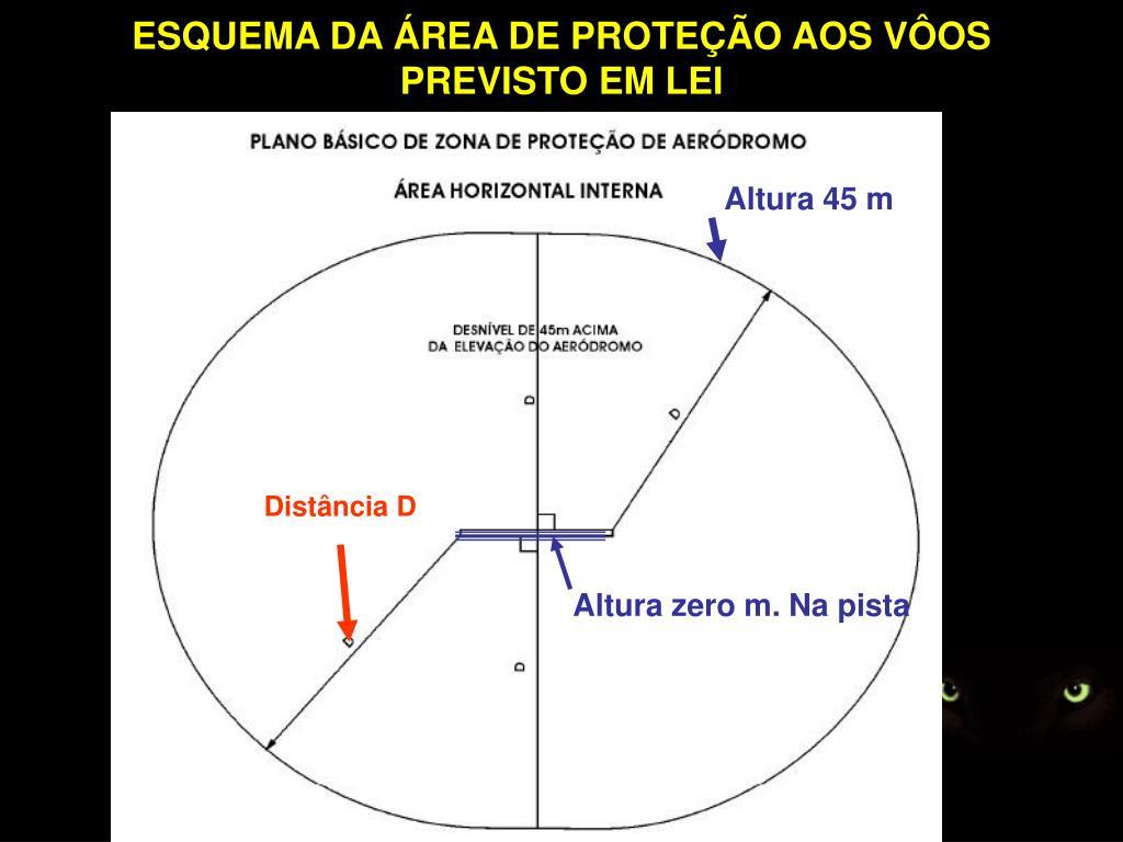 ESQUEMA DA ÁREA DE PROTEÇÃO AOS VÔOS