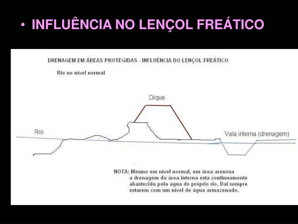 INFLUÊNCIA NO LENÇOL FREÁTICO