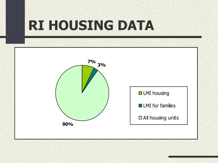 RI HOUSING DATA
