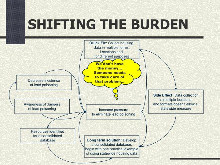 Shifting the burden