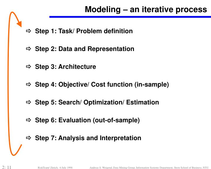 Modeling – an iterative process
