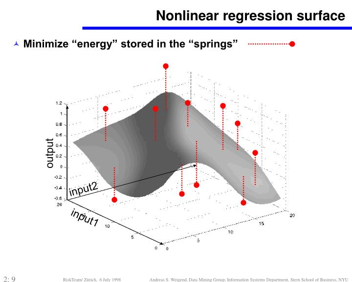 Nonlinear regression surface