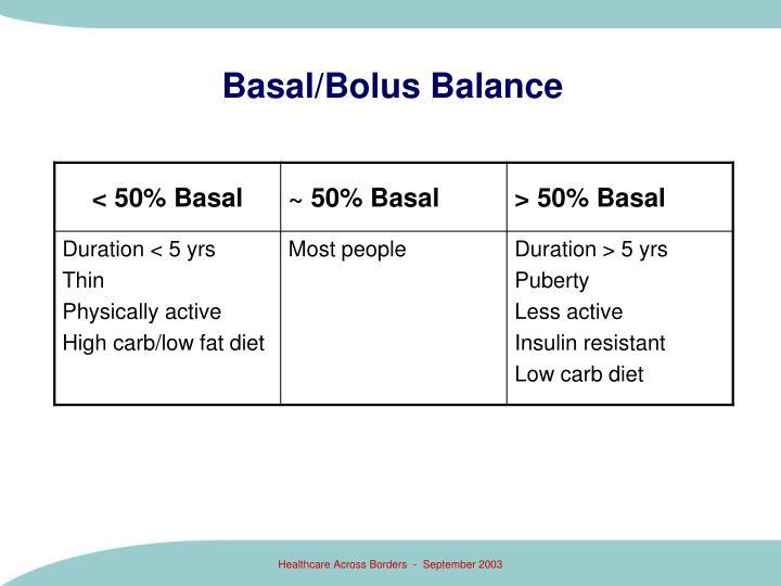 Basal/Bolus Balance
