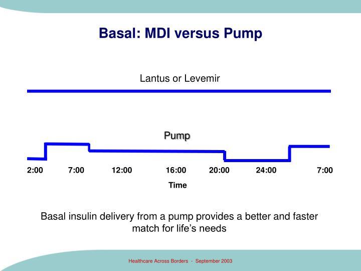 Basal: MDI versus Pump