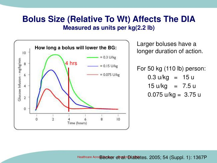Bolus Size (Relative To Wt) Affects The DIA
