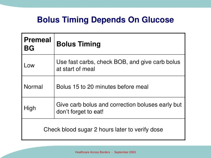 Bolus Timing Depends On Glucose