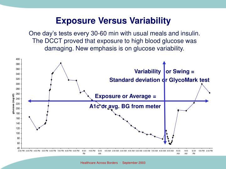 Exposure Versus Variability