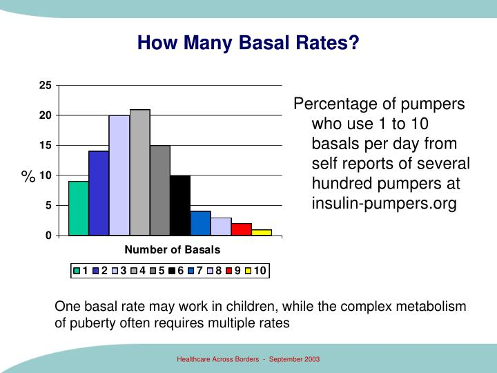 How Many Basal Rates?