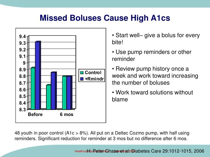 Missed Boluses Cause High A1cs