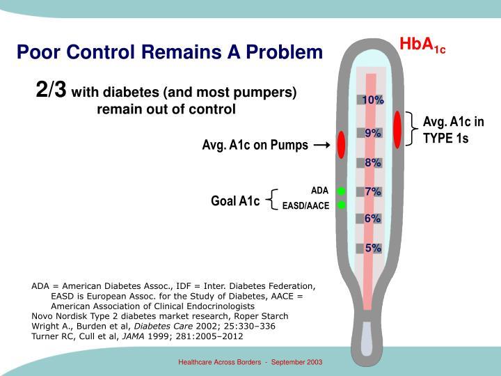 Poor Control Remains A Problem