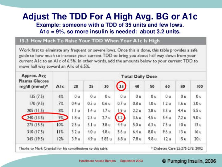 Adjust The TDD For A High Avg. BG or A1c