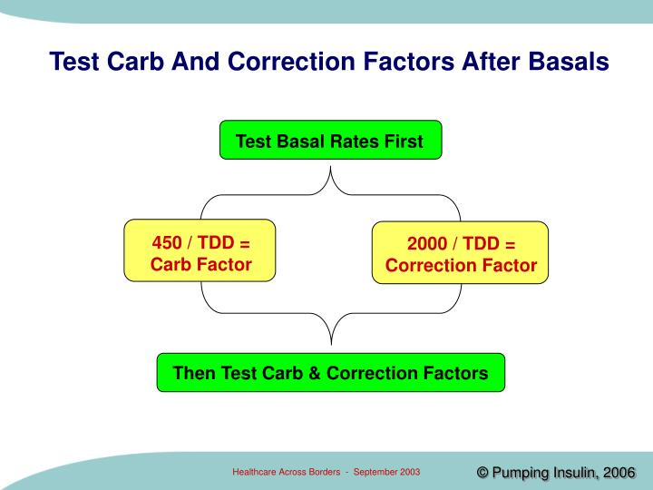 Test Carb And Correction Factors After Basals