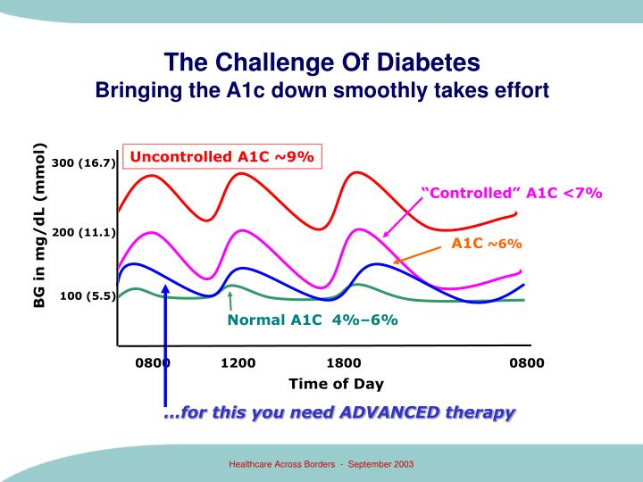 Uncontrolled A1C ~9%