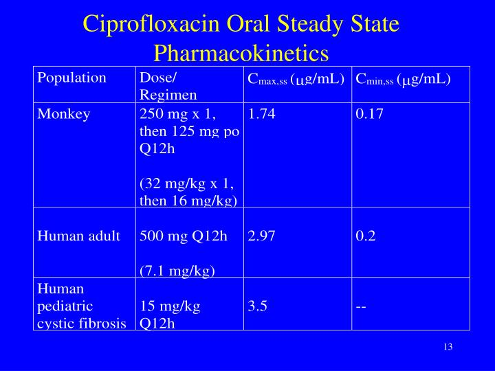 Ciprofloxacin Oral Steady State Pharmacokinetics