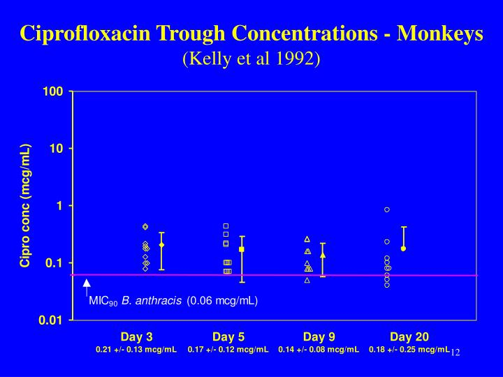 Ciprofloxacin Trough Concentrations - Monkeys