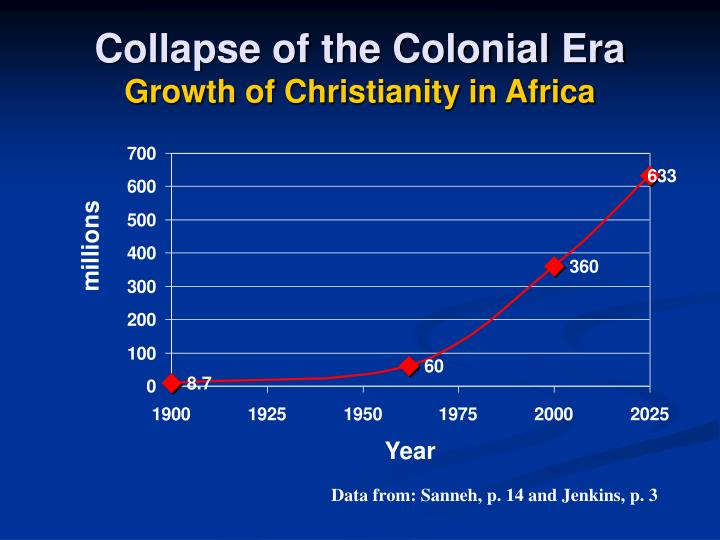 Collapse of the Colonial Era