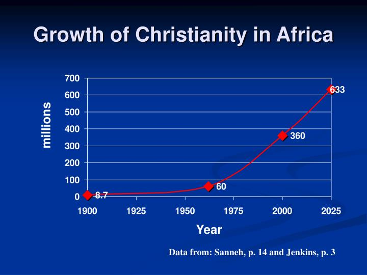 Growth of Christianity in Africa